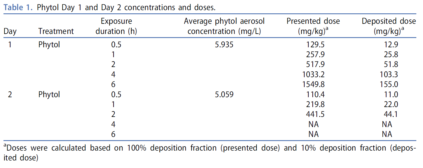 phytol concentration table